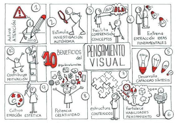 Resultado de imagen de imagen pensamiento visual
