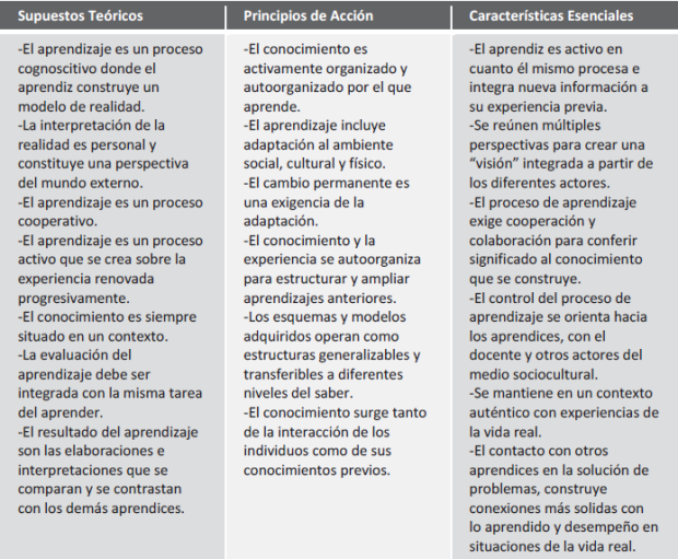 Elementos_estructurales_del_Constructivismo